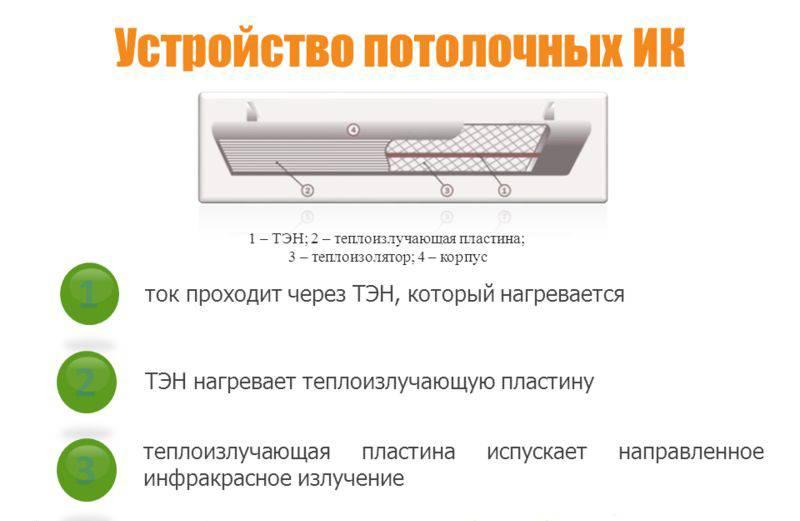 Инфракрасные панели отопления: описание и отзывы