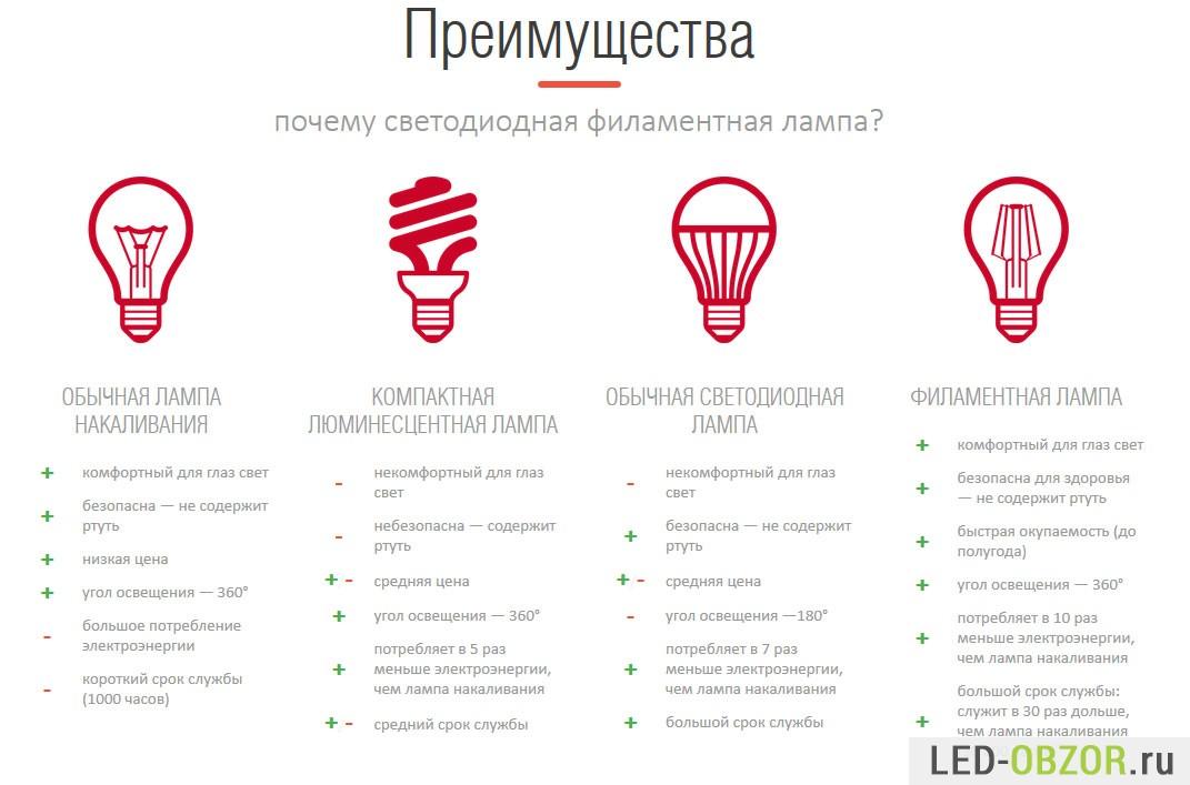 Все преимущества и недостатки светодиодных ламп