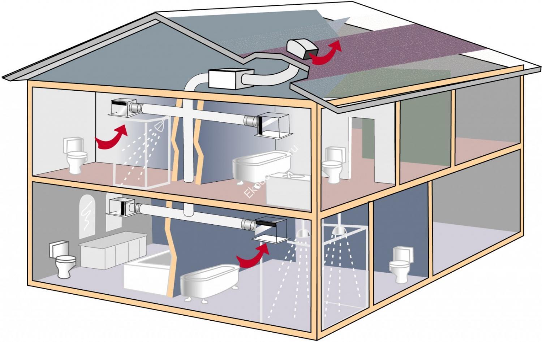 Устройство естественной вентиляции и ее схема