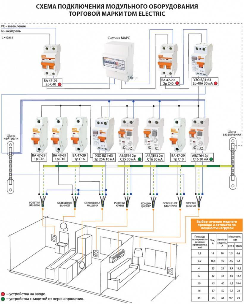 Сборка и монтаж электрического щита своими руками | electricity help