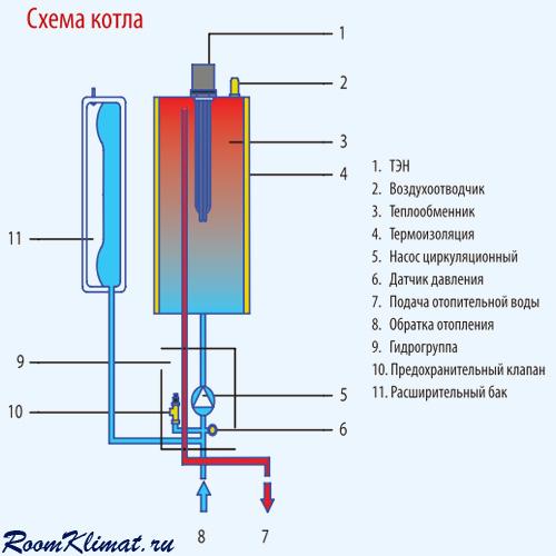 Обзор электрического котла «скорпион». стоимость и отзывы на электрокотел скорпион