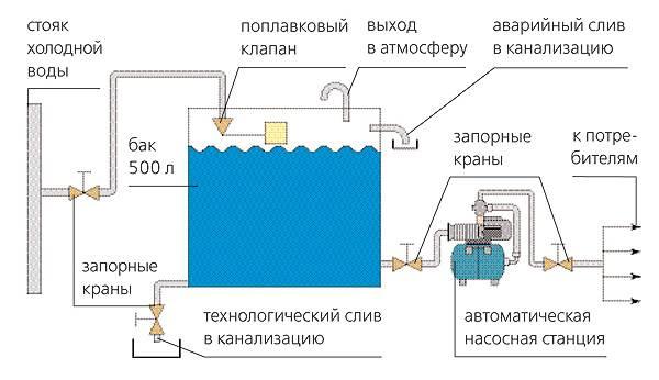 Рабочее давление в системе отопления устранение перепадов и потерь