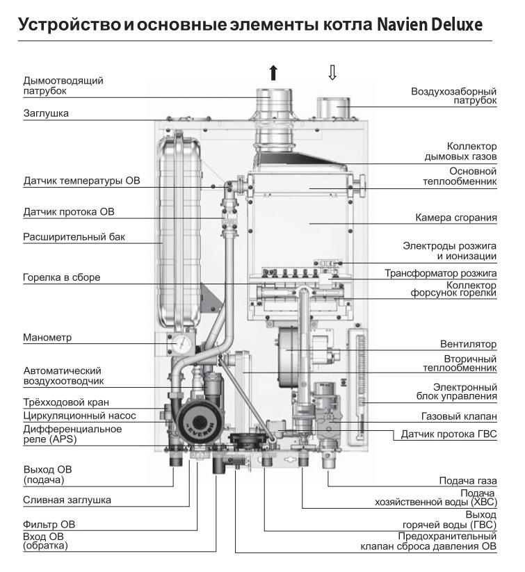Как устранить ошибку 09 газового котла navien [навьен] - fixbroken.ru