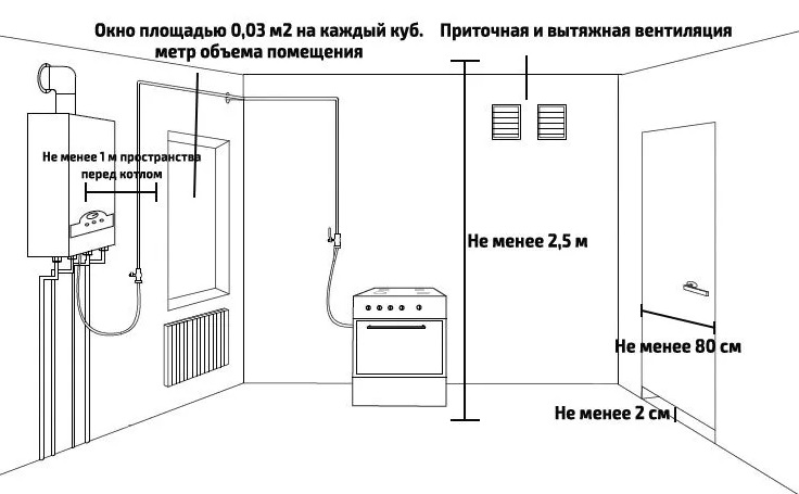 Расстояние до газовой трубы и иные правила прокладки газопровода в частном доме