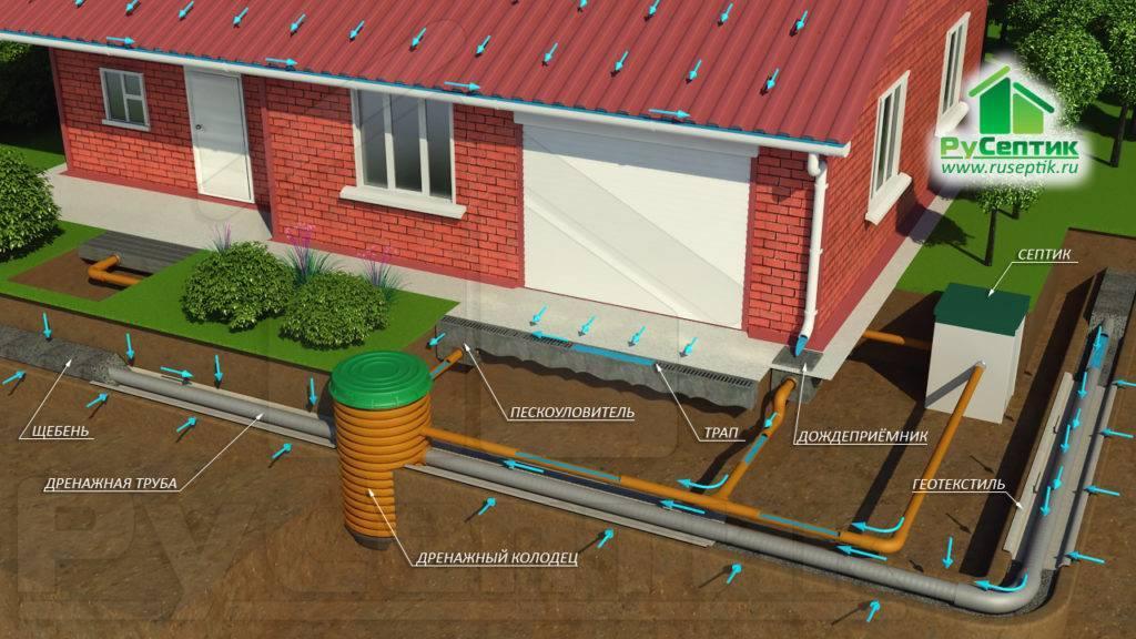 Водоотливная ливневая система своими руками, ее устройство и монтаж, как рассчетать проект, сделать ремонт и обогрев стоков кровли, водоотвод, фото и видео инструкции