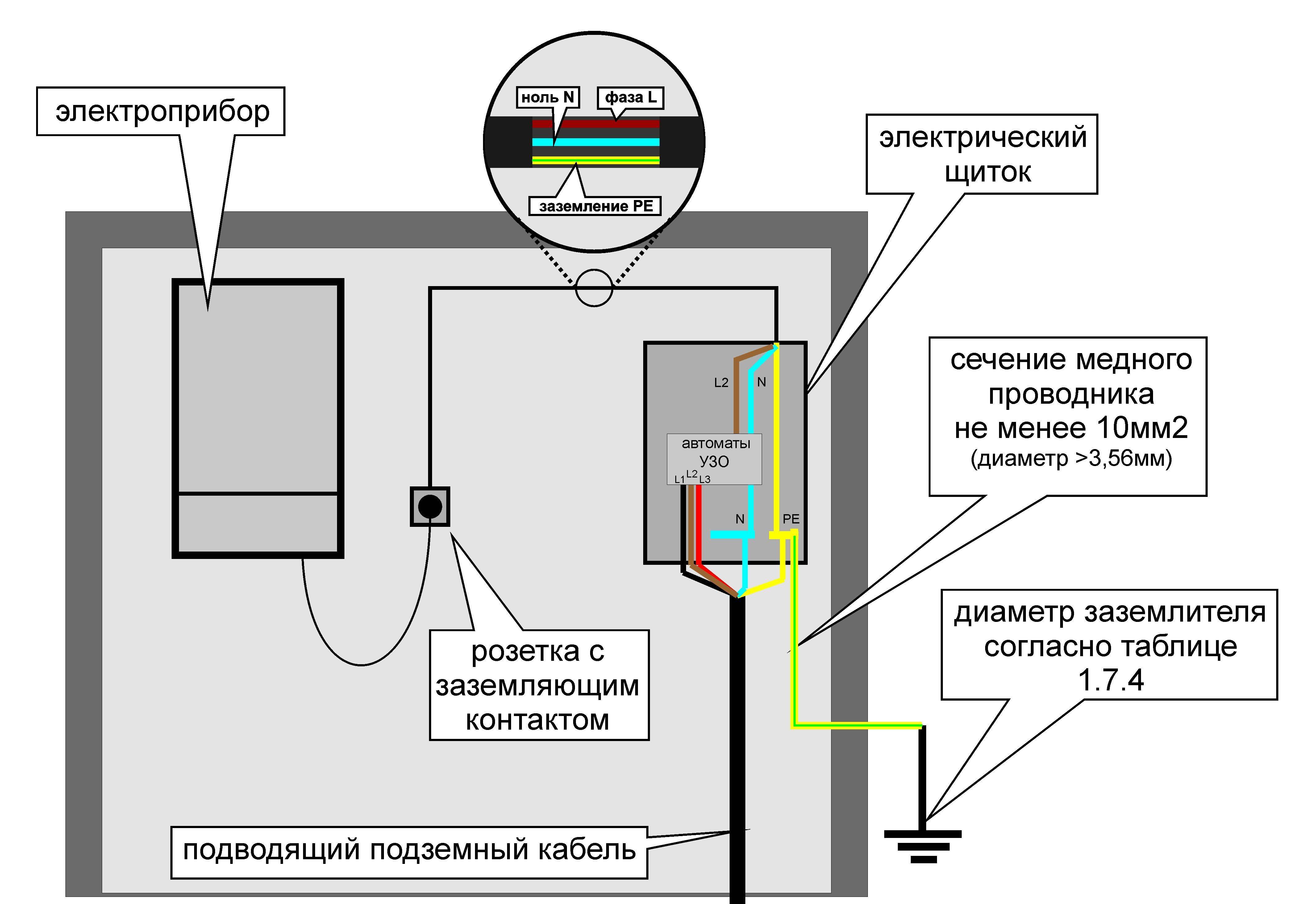 Расстояние от трубопроводов до кабелей: пуэ, каким должно быть между электрокабелями и газопроводами, норма в лотке и в земле по снип