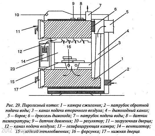 Пиролизный котел своими руками: чертежи и принцип работы