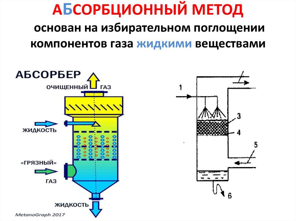 Очистка кислых газов от сероводорода, типы и выбор абсорбента