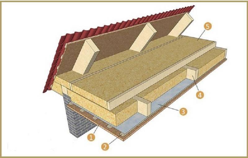Утепление потолка в деревянном доме: схема, как правильно и чем лучше, изоляция пенопластом