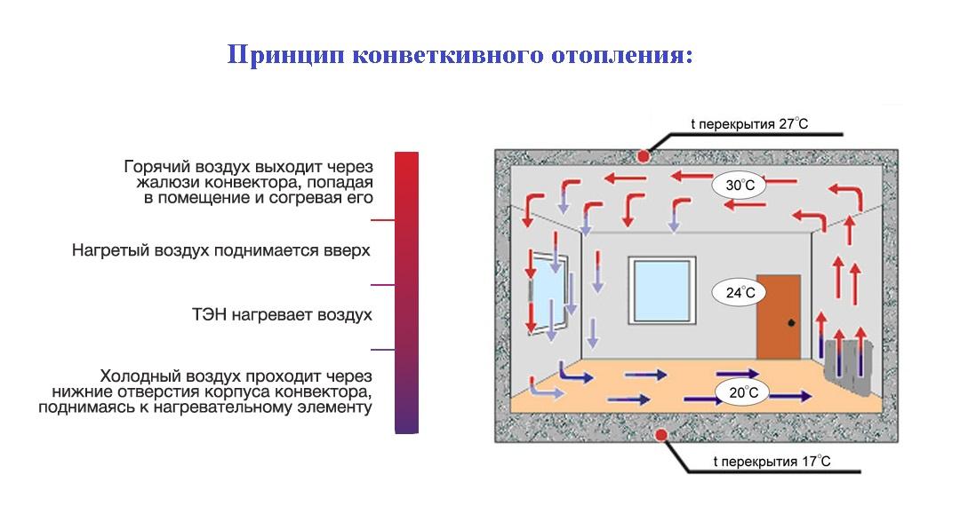 Принцип работы конвектора электрического: как работает тепловой конвектор отопления