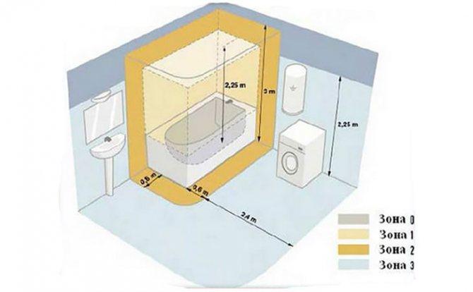 Стандарты высоты установки розеток от пола - порядок и нормы расположения розеток и выключателей в офисах и жилых помещениях (115 фото)
