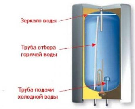 Водонагреватель термекс капает вода из предохранительного клапана