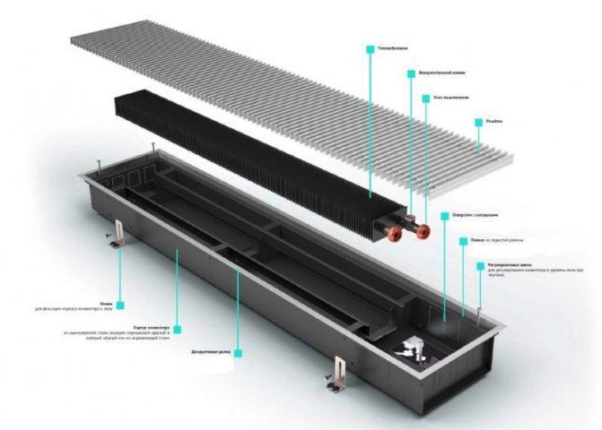 Что такое конвекторное отопление – устройство, принцип работы, правила установки
