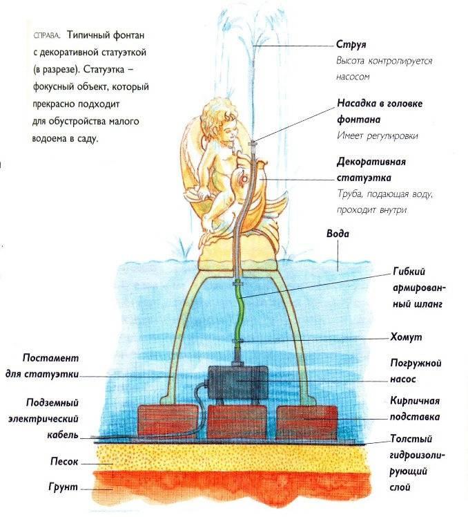 Насосы для фонтана своими руками