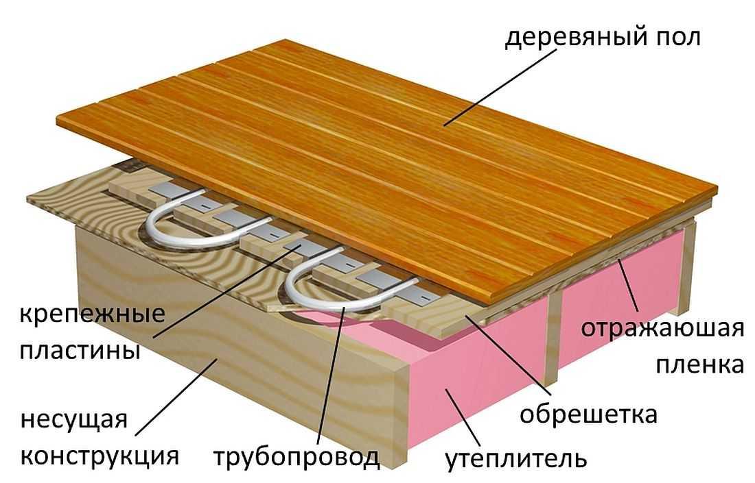Устройство теплого пола на деревянной основе