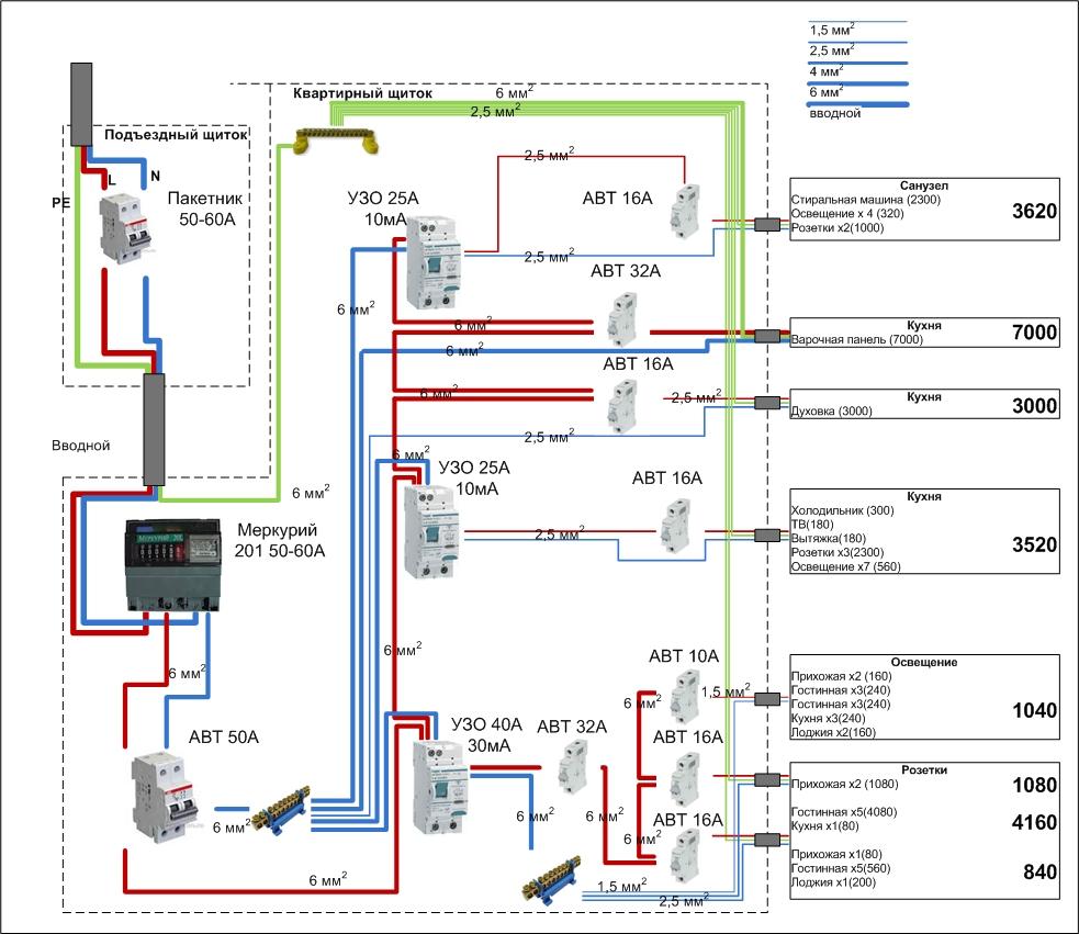 Как выбрать электрические кабеля и провода — разбираем досконально