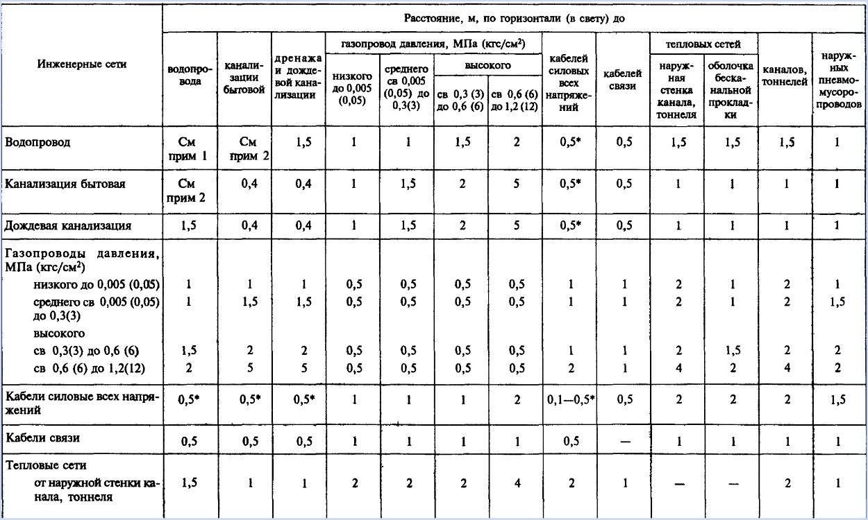 Санпин 2.2.12.1.1.984-00 проектирование, строительство, реконструкция и эксплуатация предприятий, планировка и застройка населенных мест. санитарно-защитные зоны и санитарная классификация предприятий, сооружений и других объектовсанпин 2.2.12.1.1.984-00