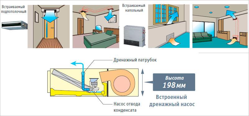 Подключение дренажной трубки кондиционера для отвода конденсата в канализацию