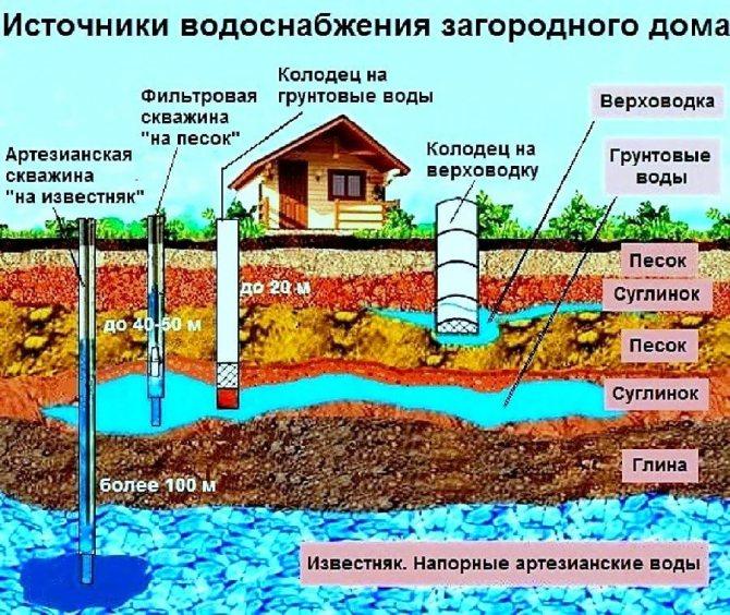 Регистрация скважины на воду: положения закона рф «о недрах» | гидро гуру