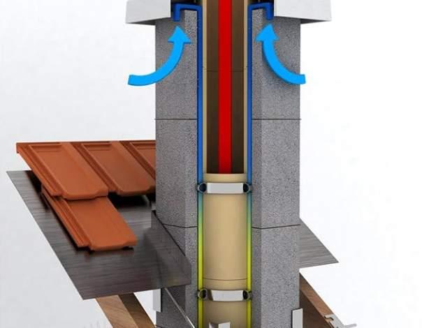 Керамические дымоходы: конструкция, монтаж, характеристики