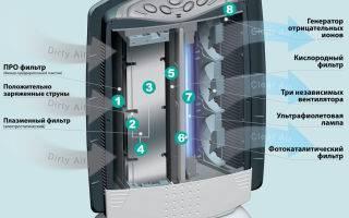 Ионизатор воздуха для квартиры: что это такое и как выбрать лучший прибор
