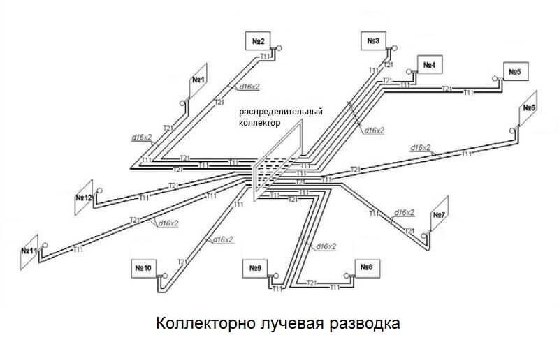 Лучевая или коллекторная система отопления частного дома