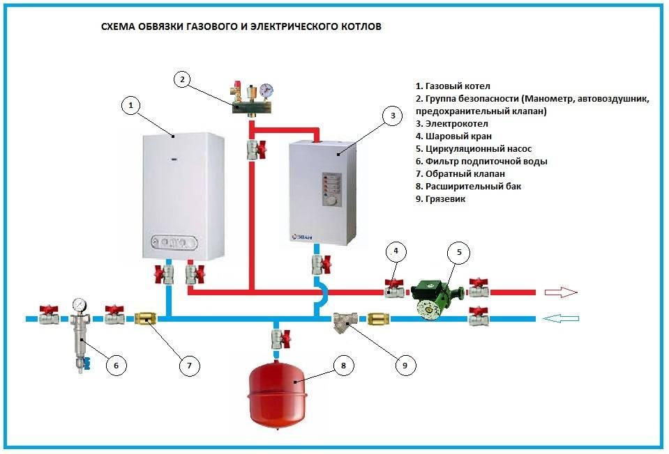 Схема отопления частного дома с газовым котлом: составные компоненты, преимущества автономных отопителей
