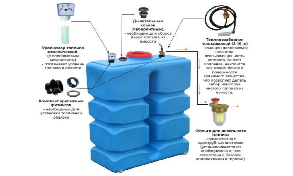 Дизельный котел отопления — какой расход топлива считать нормальным?
