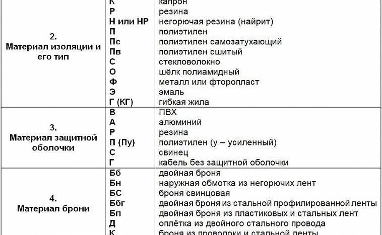 Назначение кабелей. классификация проводов и их обозначение