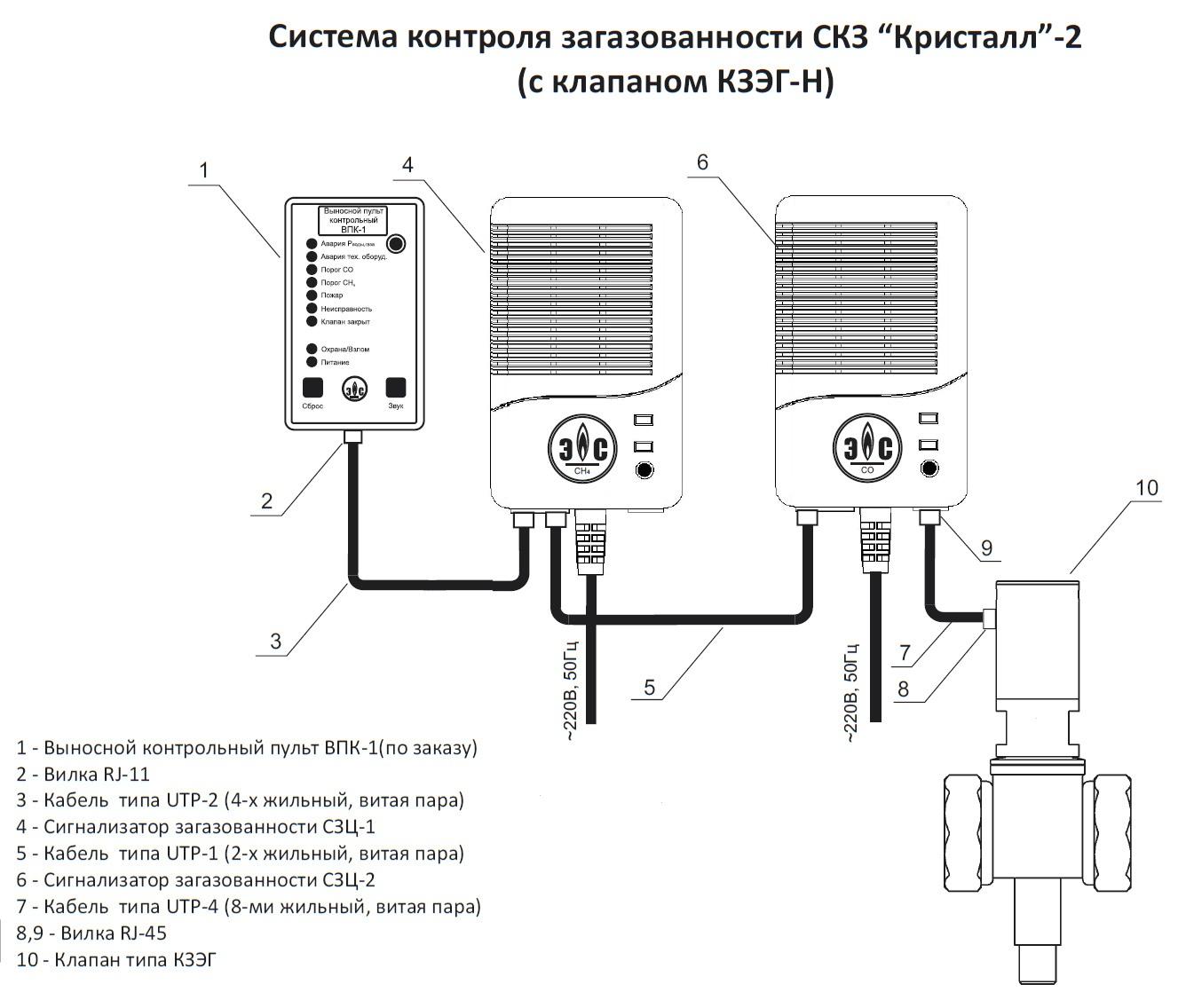 Где и как устанавливать датчик угарного газа (co)