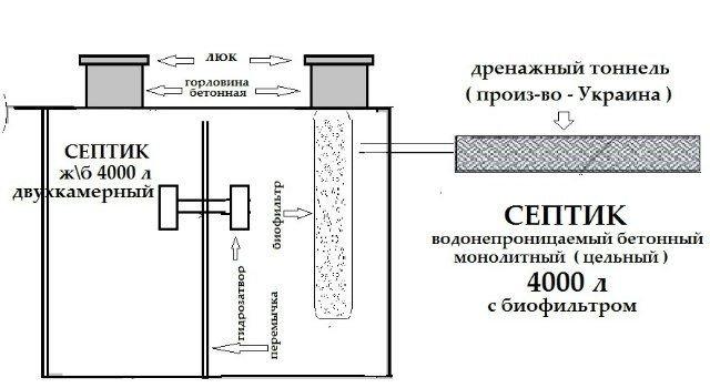 Монолитный септик из бетона своими руками: однокамерный и трехкамерный вариант