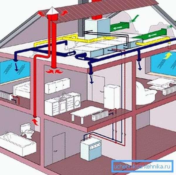 Сро на проектирование систем вентиляции и кондиционирования