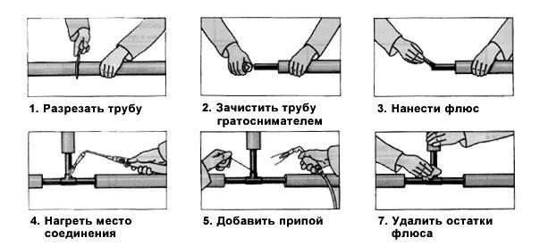 7 способов резки металлических труб