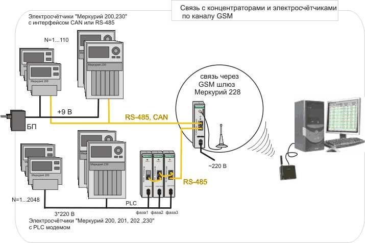 Как оплачивать электроэнергию по счетчику: снятие и расчет показаний