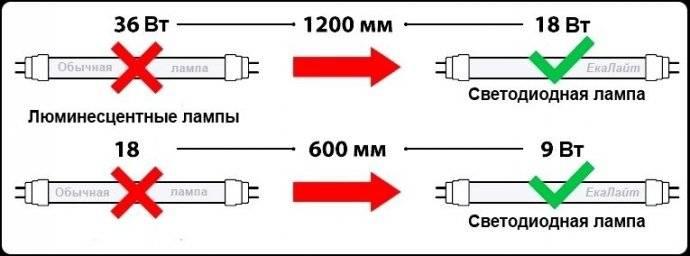 Особенности и отличия люминесцентных ламп от светодиодных: излагаем вопрос