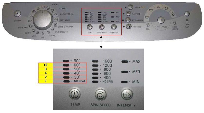 Диагностика стиральной машины индезит своими руками