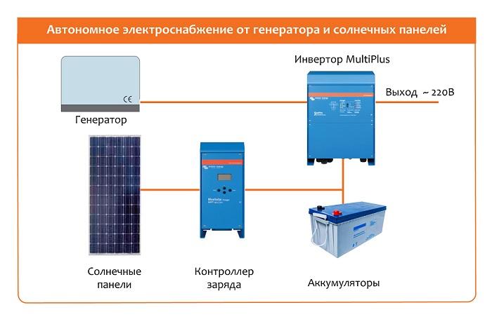 Аккумуляторы для солнечных батарей: установка, замена и схемы подключения (100 фото-идей)