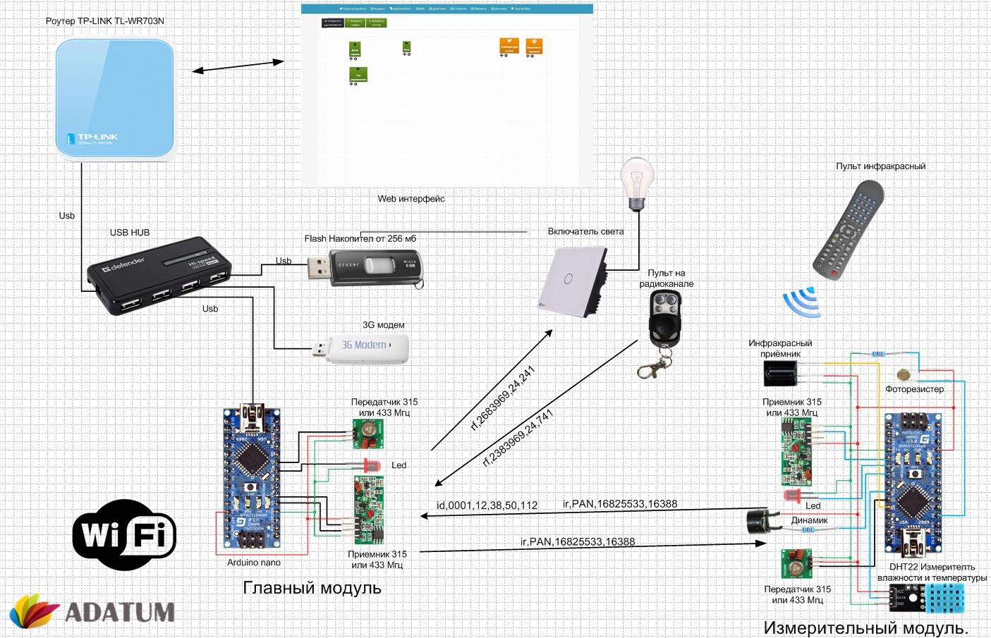 Делаем своими руками проект открытой системы умный дом на платформе arduino
