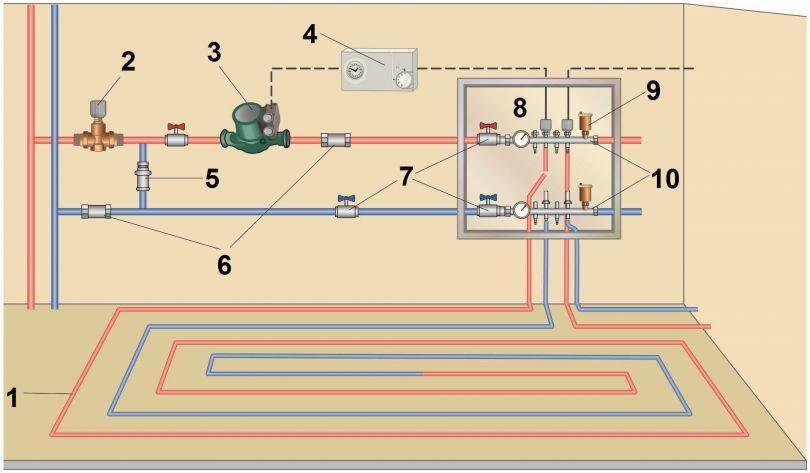 Подключение теплого пола: схемы, пошаговые инструкции