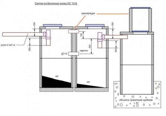 Самостоятельное сооружение септика из бетонных колец