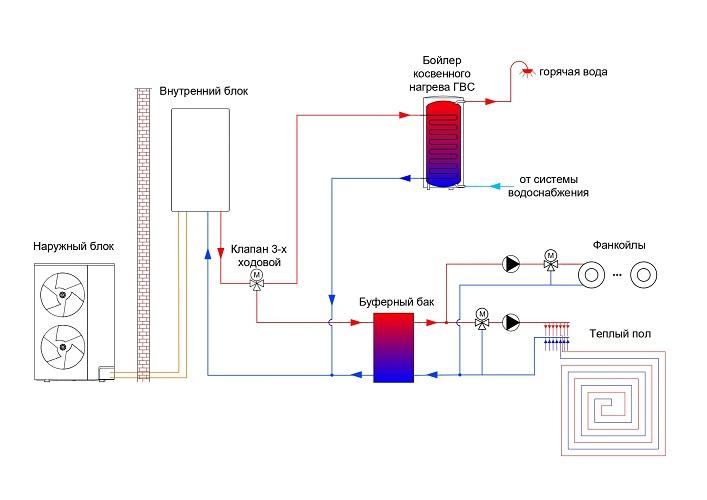 Тепловой насос своими руками для отопления дома: схема вода-вода, воздух-воздух