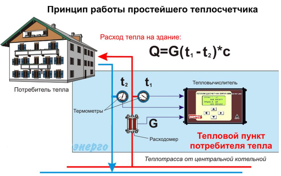 Установка теплосчетчиков на отопление в многоквартирном доме