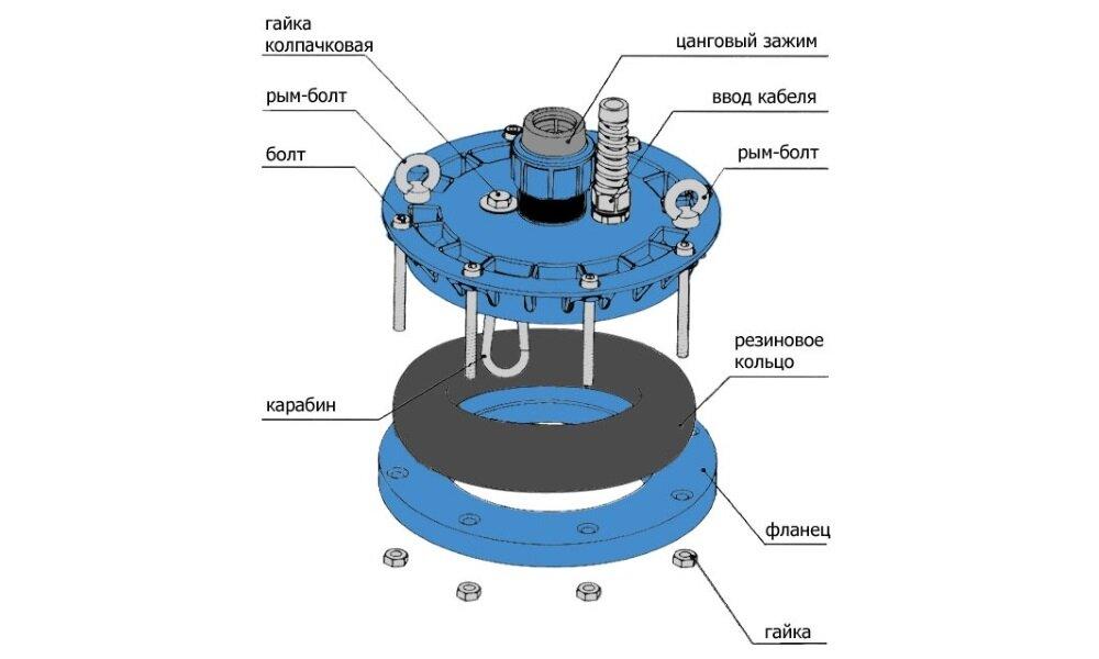 Цементация затрубного пространства скважины на воду