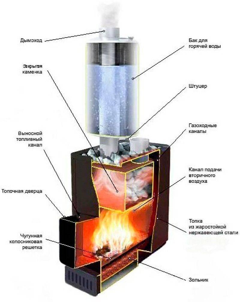 Как сварить печь для бани из трубы или баллона
