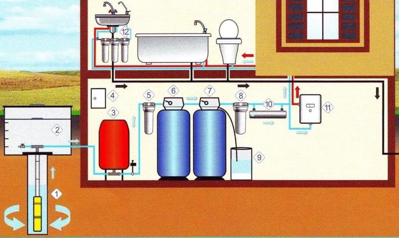Особенности устройства водоснабжения загородного дачного дома из колодца