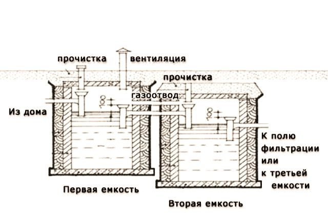 Как сделать монолитный септик из бетона своими  руками