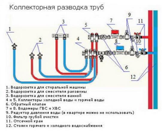 Коллекторная система водоснабжения в квартире своими руками. преимущества коллекторной схемы разводки труб водоснабжения в квартире