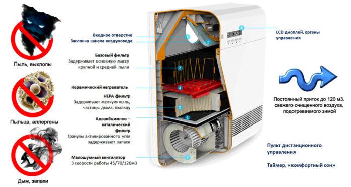 Как часто нужно менять угольный фильтр в кухонной вытяжке?