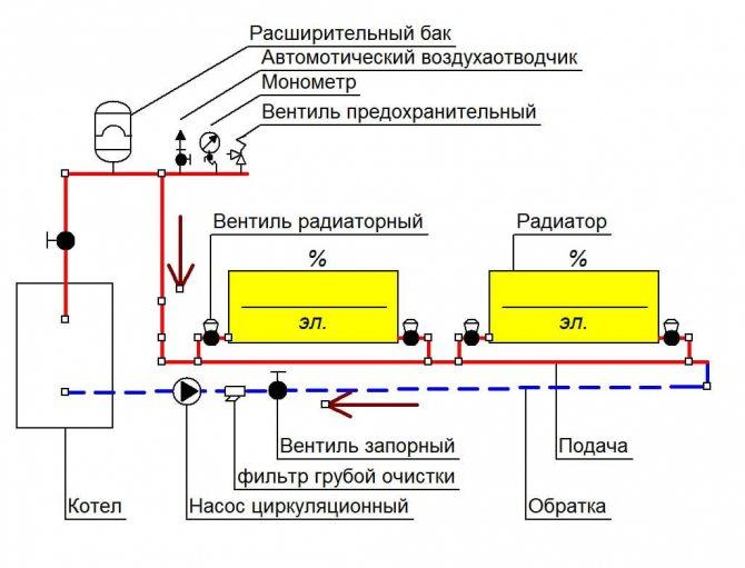 Схема обвязки твердотопливного котла: что и как