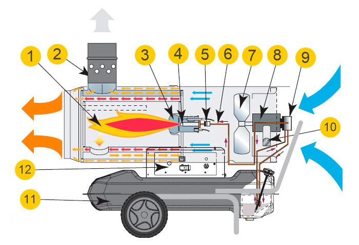 Тепловая газовая пушка своими руками: инструкция по сборке